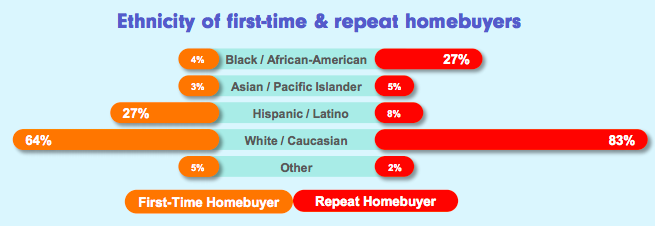 homebuyer ethnicity