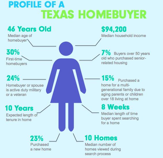 homebuyer profile