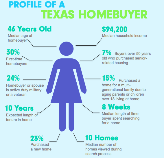 homebuyer profile