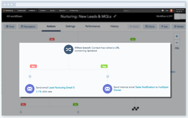 Implementing workflows makes digital marketing simple.