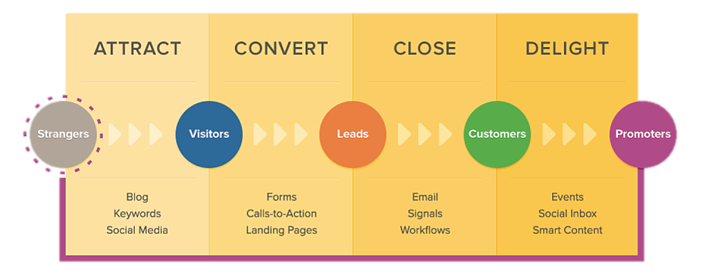 Inbound Marketing focuses on four key steps: Attract, Convert, Close, Delight.