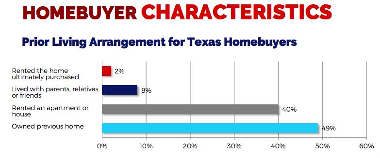 real estate persona demographics texas