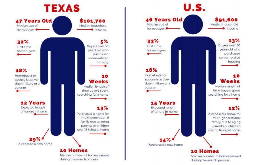 texas homebuyer profile