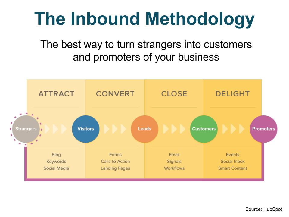 On-Target! Makreting | Digital Marketers In Houston | Inbound Marketing Strategy
