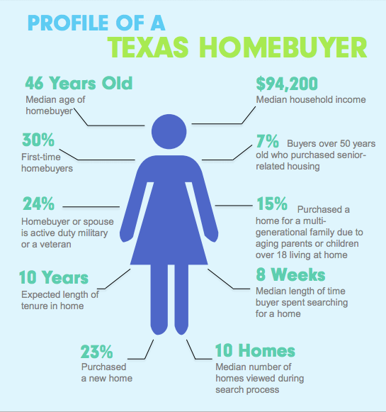 5 Characteristics of a Texas Homebuyer