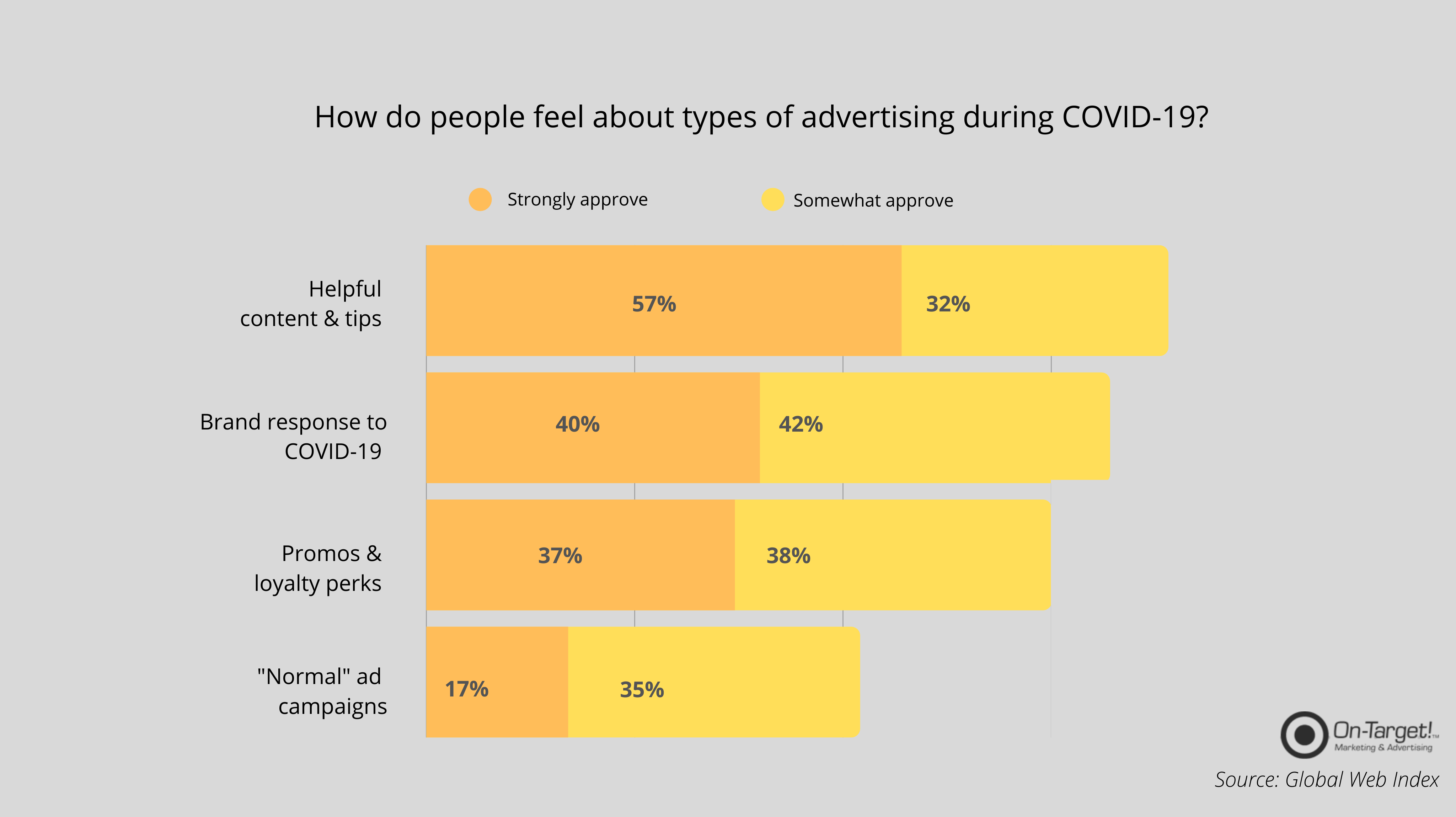 On-Target! Makreting | Digital Marketers In Houston | How Do People Feel About Advertising During COVID-19?