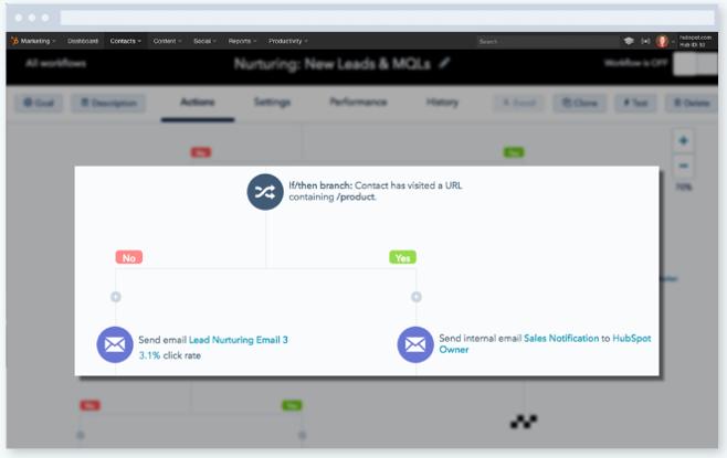 Marketing Automation tools via HubSpot and Inbound Marketing