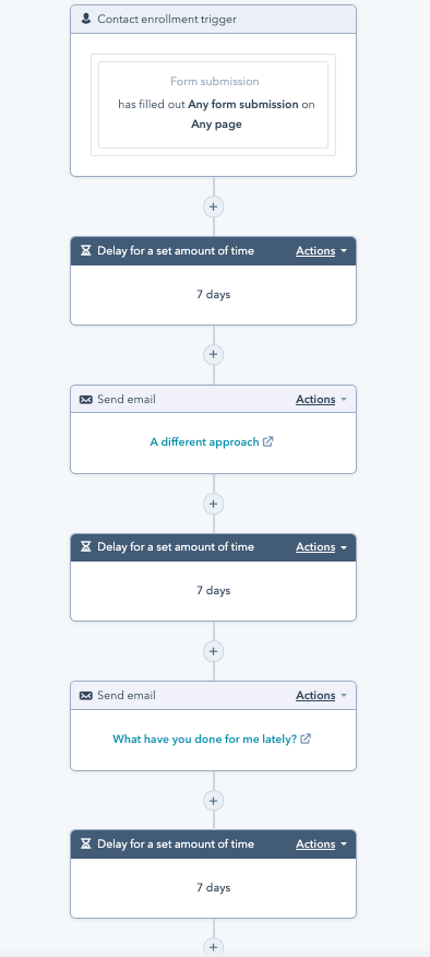 Email tree example
